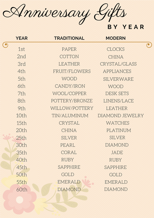 Here Are The Top Anniversary Gift Ideas By Year According To Hallmark